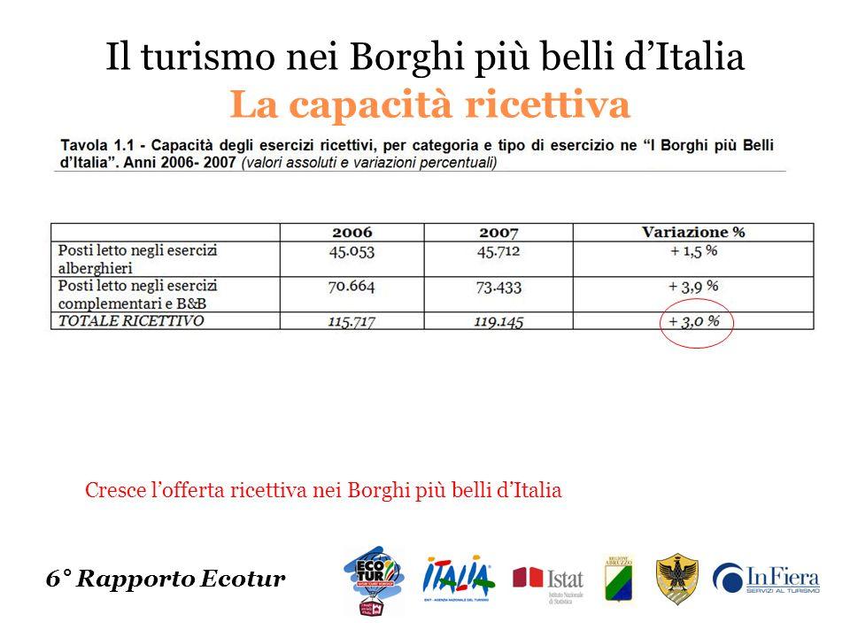 Il turismo nei Borghi più belli dItalia La capacità ricettiva 6° Rapporto Ecotur Cresce lofferta ricettiva nei Borghi più belli dItalia