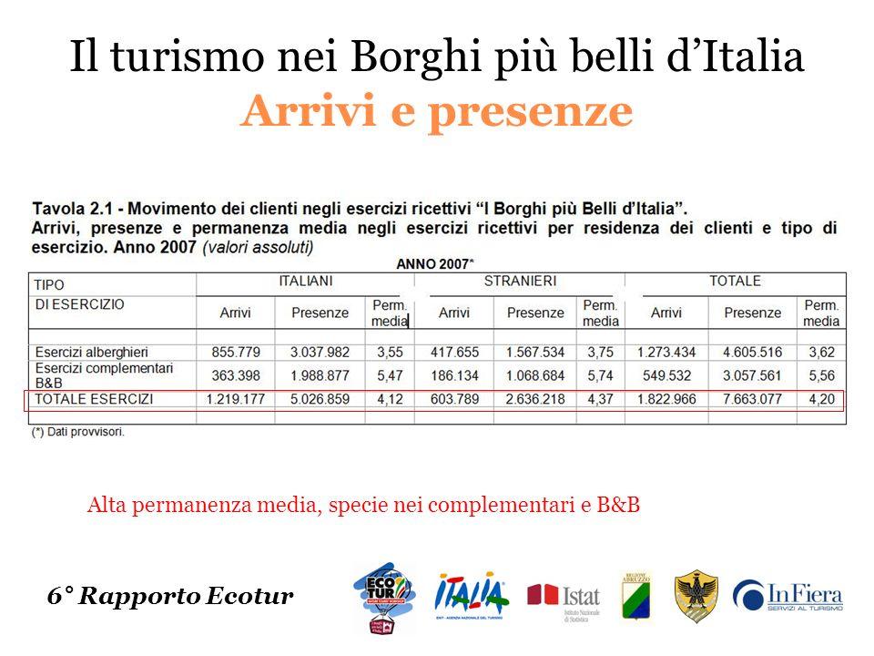 Il turismo nei Borghi più belli dItalia Arrivi e presenze 6° Rapporto Ecotur Alta permanenza media, specie nei complementari e B&B