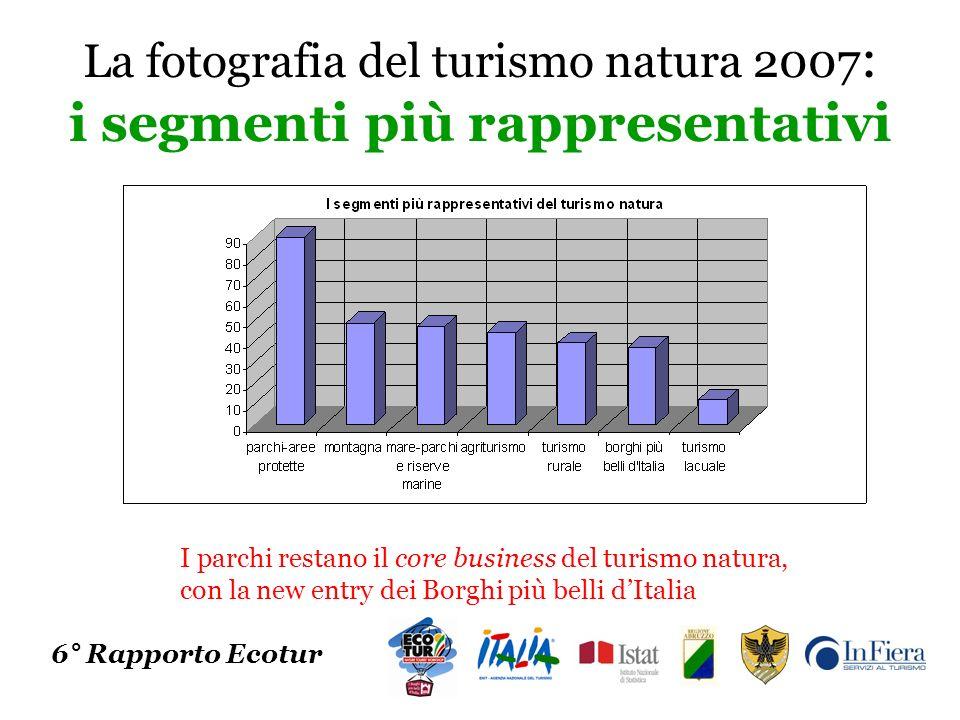 Il sistema di accoglienza nel turismo natura: le dinamiche 6° Rapporto Ecotur Torna a crescere la quota di mercato degli alberghi