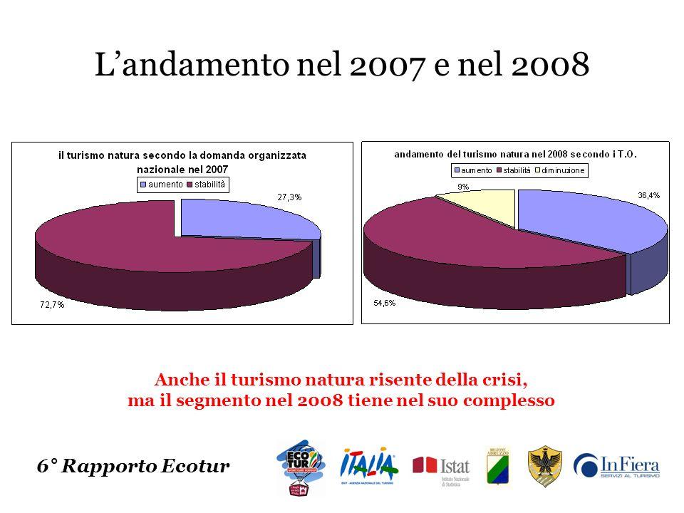 Landamento nel 2007 e nel 2008 6° Rapporto Ecotur Anche il turismo natura risente della crisi, ma il segmento nel 2008 tiene nel suo complesso