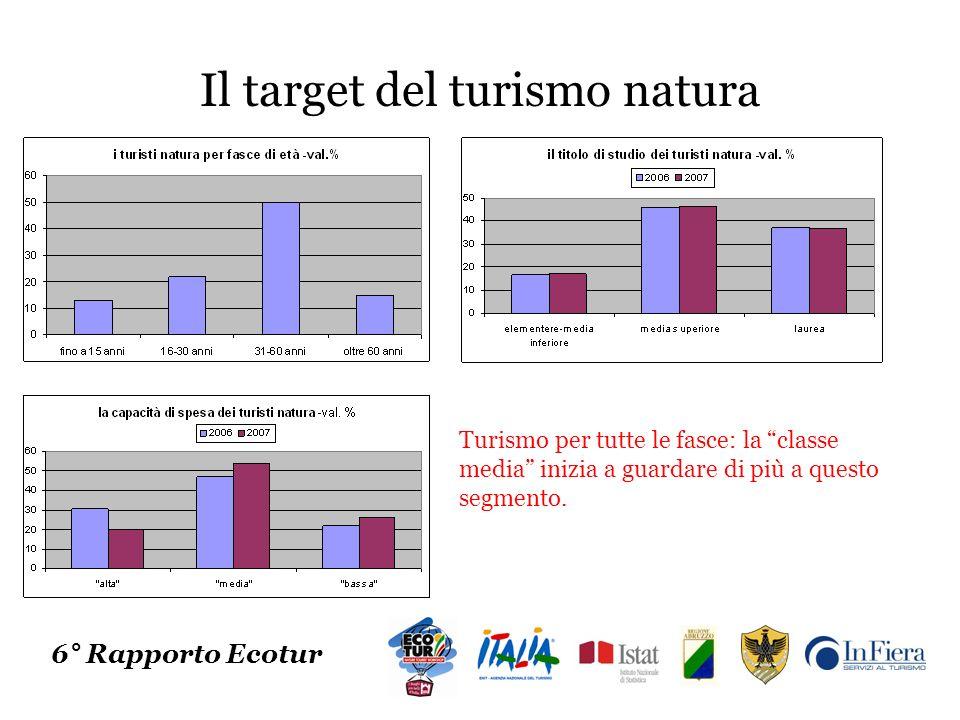 Le tendenze del 2008 e del 2009 Perché si sceglie il turismo natura 6° Rapporto Ecotur Il contatto con la natura resta il principale item, ma cresce la voglia di praticare sport allaria aperta