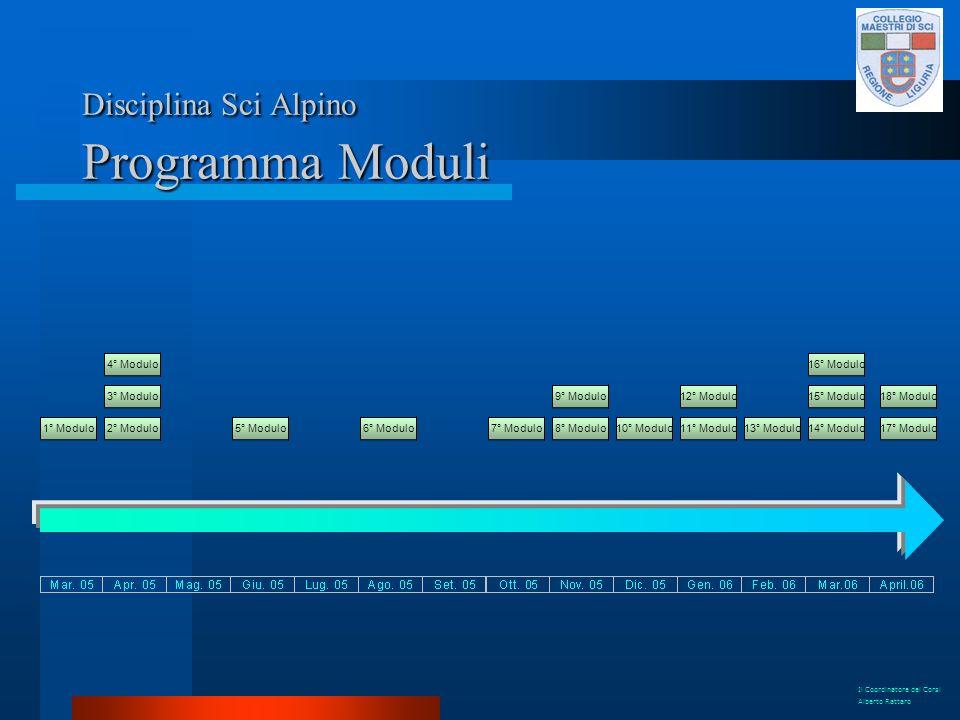 1° Modulo2° Modulo 3° Modulo 4° Modulo 5° Modulo6° Modulo7° Modulo8° Modulo 9° Modulo 10° Modulo11° Modulo 12° Modulo 13° Modulo14° Modulo 15° Modulo