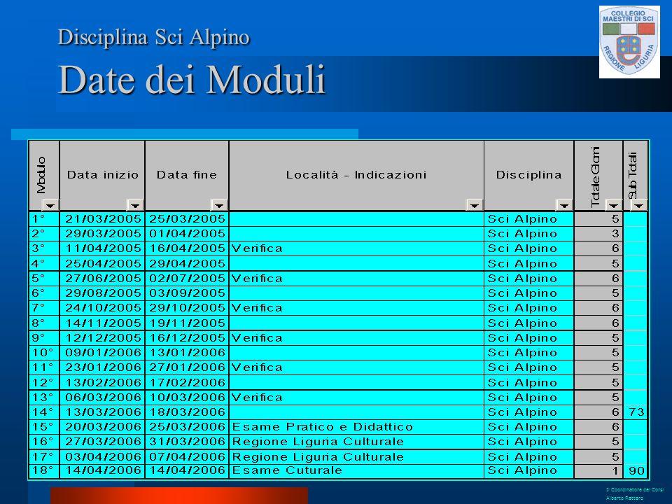 Disciplina Sci Alpino Date dei Moduli Il Coordinatore dei Corsi Alberto Rattaro