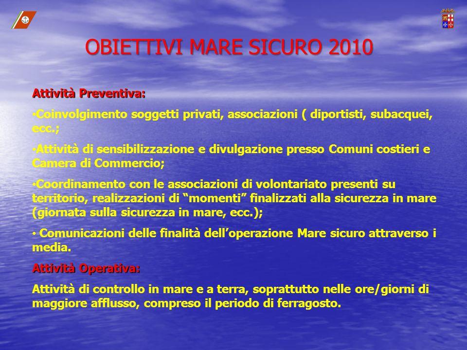 OBIETTIVI MARE SICURO 2010 Attività Preventiva: Coinvolgimento soggetti privati, associazioni ( diportisti, subacquei, ecc.; Attività di sensibilizzaz