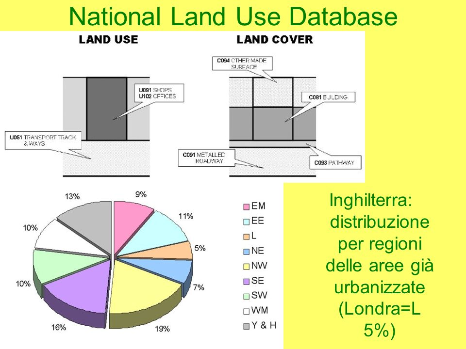 National Land Use Database Inghilterra: distribuzione per regioni delle aree già urbanizzate (Londra=L 5%)