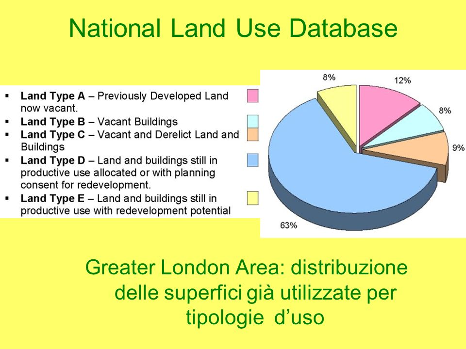National Land Use Database Greater London Area: distribuzione delle superfici già utilizzate per tipologie duso