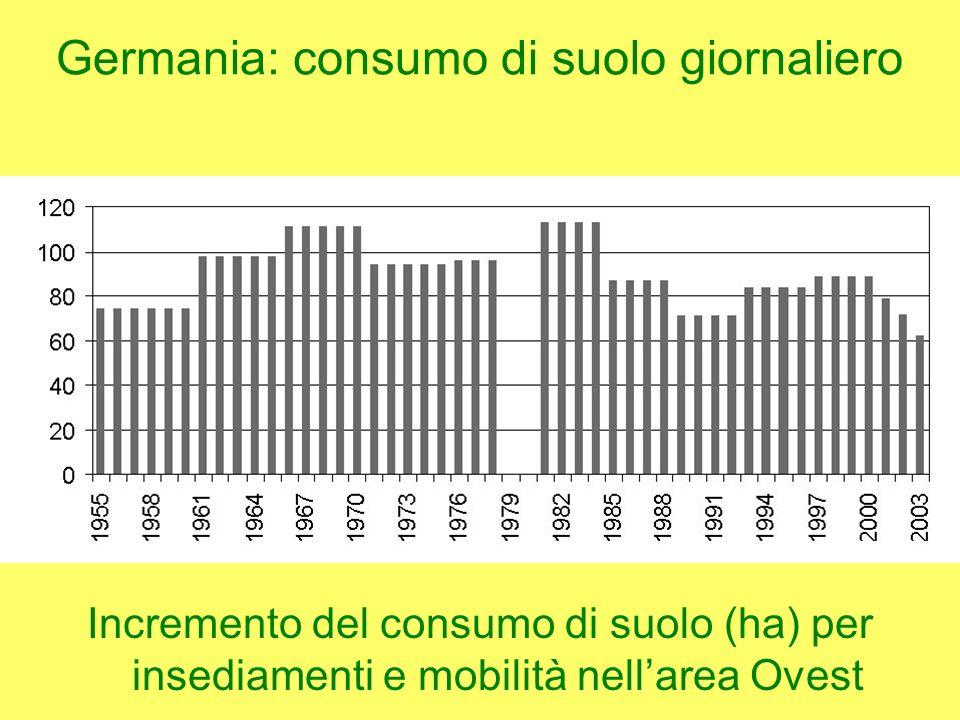 Germania: consumo di suolo giornaliero Incremento del consumo di suolo (ha) per insediamenti e mobilità nellarea Ovest