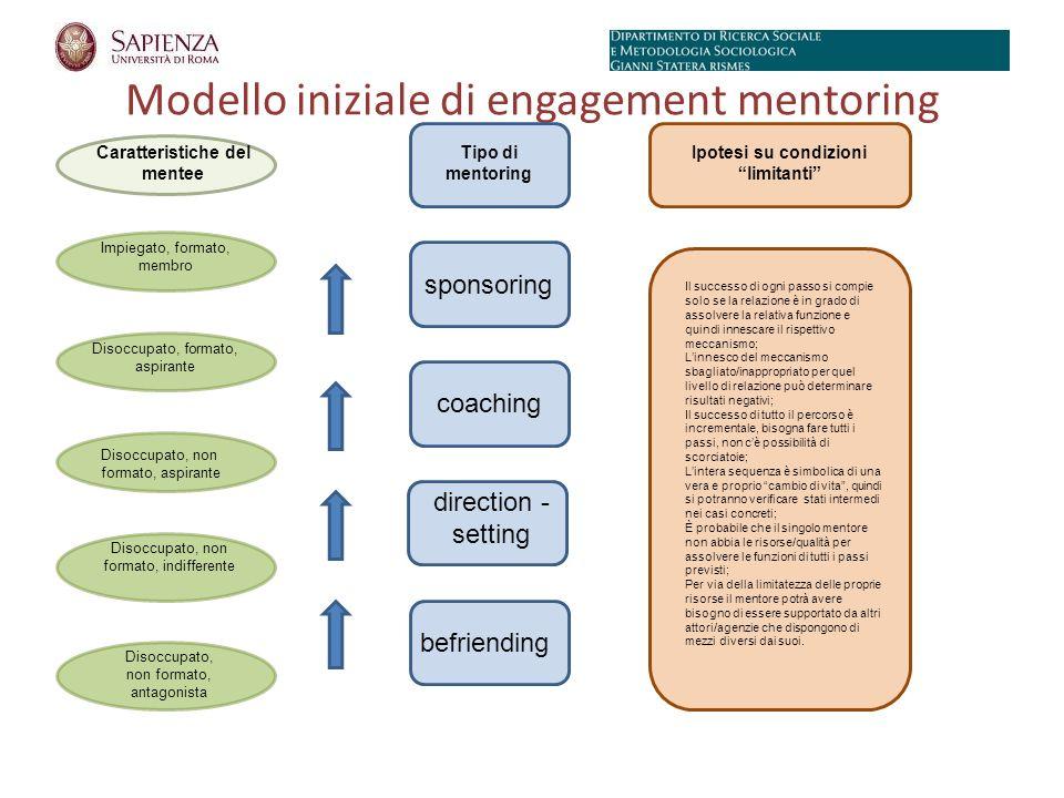 Modello iniziale di engagement mentoring sponsoring Impiegato, formato, membro Disoccupato, formato, aspirante Disoccupato, non formato, aspirante Disoccupato, non formato, indifferente Disoccupato, non formato, antagonista coaching direction - setting befriending Caratteristiche del mentee Tipo di mentoring Ipotesi su condizioni limitanti Il successo di ogni passo si compie solo se la relazione è in grado di assolvere la relativa funzione e quindi innescare il rispettivo meccanismo; Linnesco del meccanismo sbagliato/inappropriato per quel livello di relazione può determinare risultati negativi; Il successo di tutto il percorso è incrementale, bisogna fare tutti i passi, non cè possibilità di scorciatoie; Lintera sequenza è simbolica di una vera e proprio cambio di vita, quindi si potranno verificare stati intermedi nei casi concreti; È probabile che il singolo mentore non abbia le risorse/qualità per assolvere le funzioni di tutti i passi previsti; Per via della limitatezza delle proprie risorse il mentore potrà avere bisogno di essere supportato da altri attori/agenzie che dispongono di mezzi diversi dai suoi.