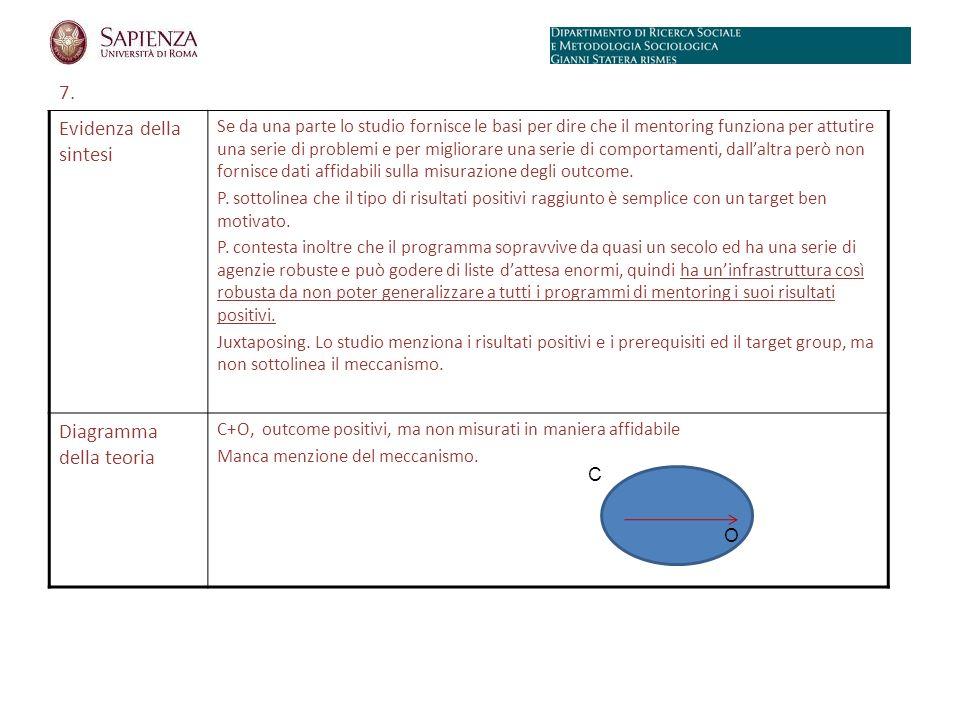 7. Evidenza della sintesi Se da una parte lo studio fornisce le basi per dire che il mentoring funziona per attutire una serie di problemi e per migli