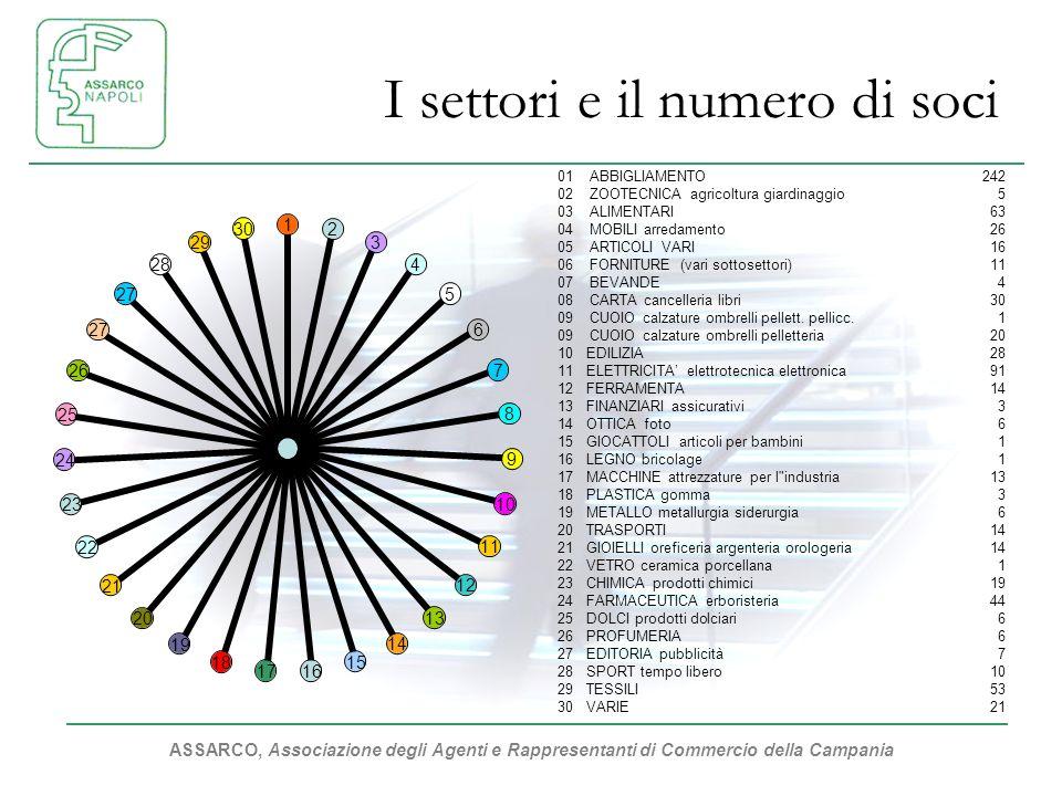 ASSARCO, Associazione degli Agenti e Rappresentanti di Commercio della Campania I settori e il numero di soci 1234567891011121314151617181920212223242