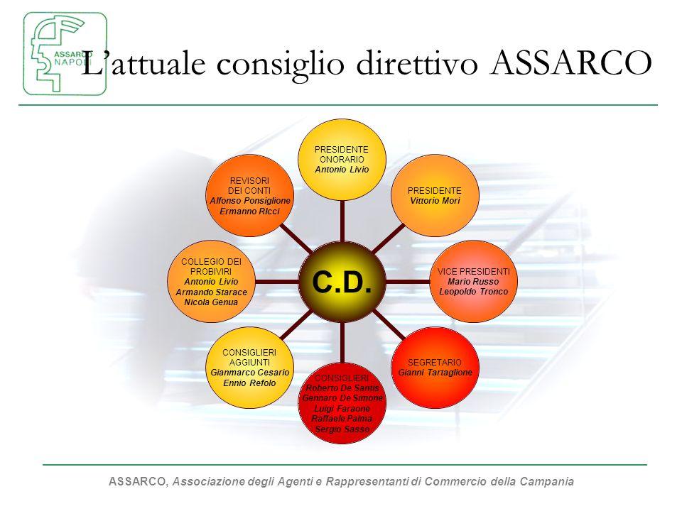 ASSARCO, Associazione degli Agenti e Rappresentanti di Commercio della Campania Lattuale consiglio direttivo ASSARCO C.D. PRESIDENTE ONORARIO Antonio