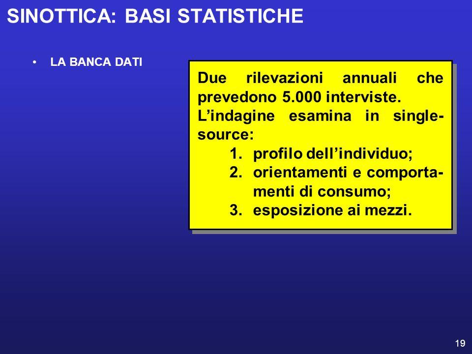 19 SINOTTICA: BASI STATISTICHE LA BANCA DATI Due rilevazioni annuali che prevedono 5.000 interviste. Lindagine esamina in single- source: 1.profilo de