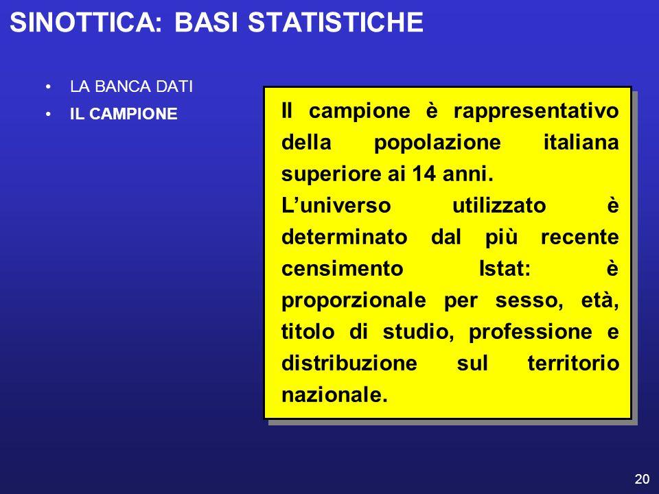20 LA BANCA DATI IL CAMPIONE Il campione è rappresentativo della popolazione italiana superiore ai 14 anni. Luniverso utilizzato è determinato dal più