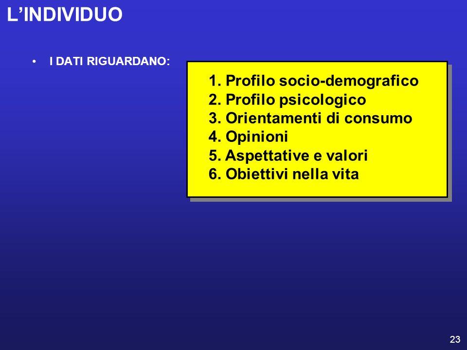 23 LINDIVIDUO I DATI RIGUARDANO: 1. Profilo socio-demografico 2. Profilo psicologico 3. Orientamenti di consumo 4. Opinioni 5. Aspettative e valori 6.