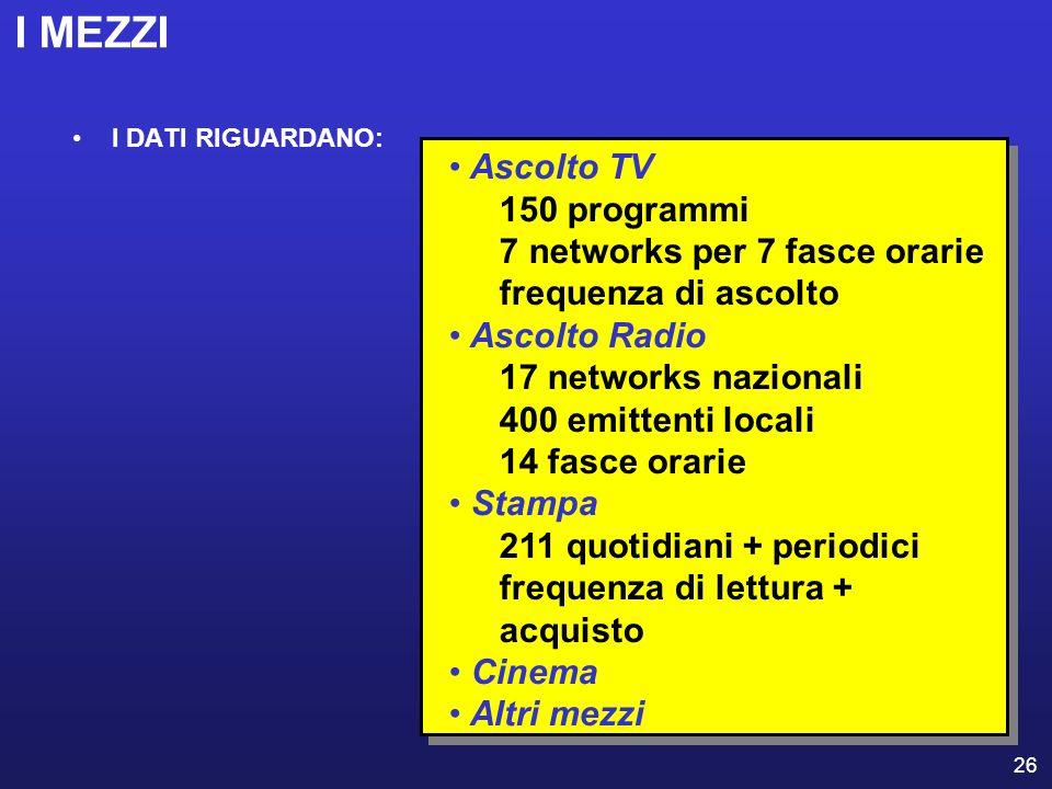 26 I MEZZI I DATI RIGUARDANO: Ascolto TV 150 programmi 7 networks per 7 fasce orarie frequenza di ascolto Ascolto Radio 17 networks nazionali 400 emit