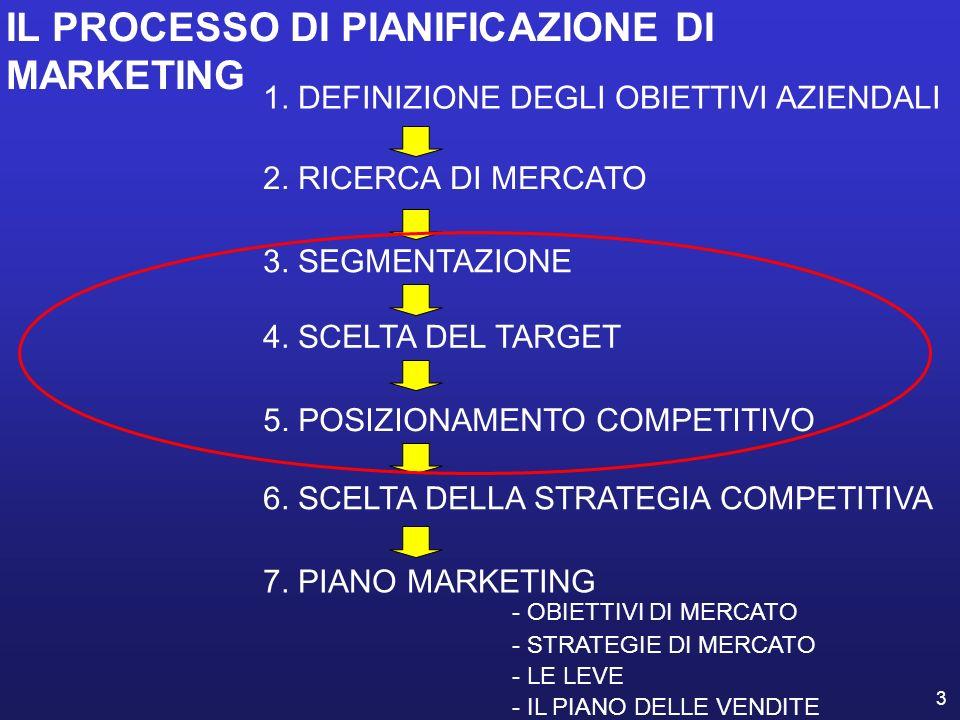 3 2. RICERCA DI MERCATO 3. SEGMENTAZIONE 4. SCELTA DEL TARGET 6. SCELTA DELLA STRATEGIA COMPETITIVA 5. POSIZIONAMENTO COMPETITIVO 7. PIANO MARKETING -