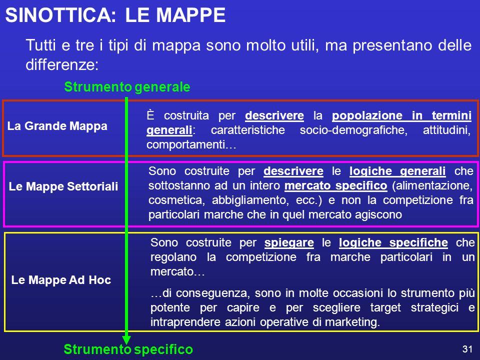 31 Tutti e tre i tipi di mappa sono molto utili, ma presentano delle differenze: Le Mappe Settoriali Sono costruite per descrivere le logiche generali