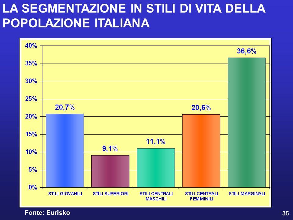35 Fonte: Eurisko LA SEGMENTAZIONE IN STILI DI VITA DELLA POPOLAZIONE ITALIANA