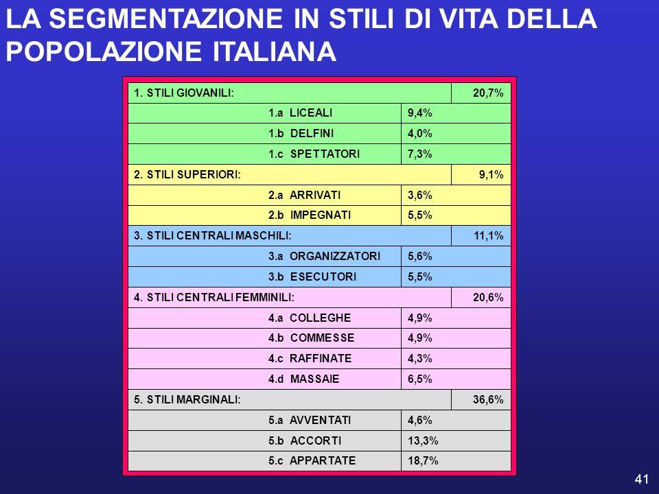 41 18,7%5.c APPARTATE 13,3%5.b ACCORTI 4,6%5.a AVVENTATI 36,6%5. STILI MARGINALI: 6,5%4.d MASSAIE 4,3%4.c RAFFINATE 4,9%4.b COMMESSE 4,9%4.a COLLEGHE