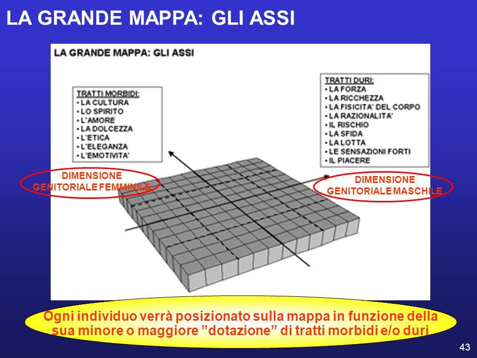 43 LA GRANDE MAPPA: GLI ASSI DIMENSIONE GENITORIALE FEMMINILE DIMENSIONE GENITORIALE MASCHILE Ogni individuo verrà posizionato sulla mappa in funzione