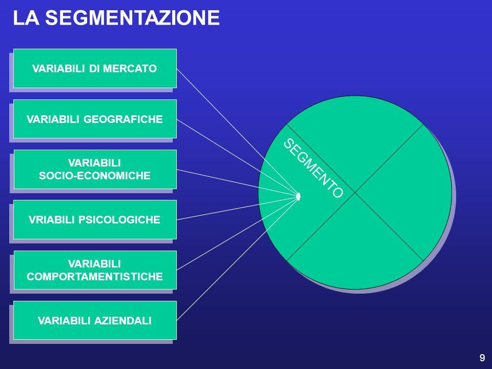 9 VARIABILI DI MERCATO VARIABILI GEOGRAFICHE VARIABILI SOCIO-ECONOMICHE VARIABILI SOCIO-ECONOMICHE VRIABILI PSICOLOGICHE VARIABILI COMPORTAMENTISTICHE