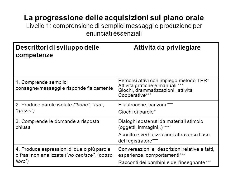 La progressione delle acquisizioni sul piano orale Livello 1: comprensione di semplici messaggi e produzione per enunciati essenziali Descrittori di sviluppo delle competenze Attività da privilegiare 1.