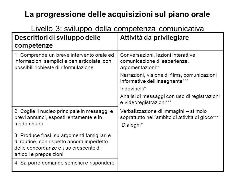 La progressione delle acquisizioni sul piano orale Livello 3: sviluppo della competenza comunicativa Descrittori di sviluppo delle competenze Attività da privilegiare 1.