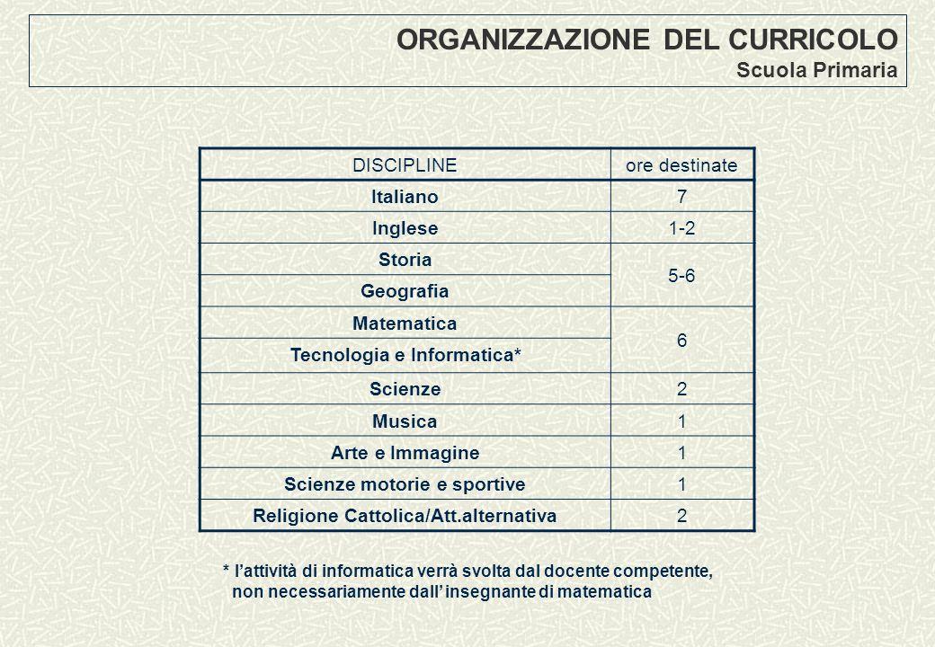 ORGANIZZAZIONE DEL CURRICOLO Scuola Primaria DISCIPLINEore destinate Italiano7 Inglese1-2 Storia 5-6 Geografia Matematica 6 Tecnologia e Informatica*