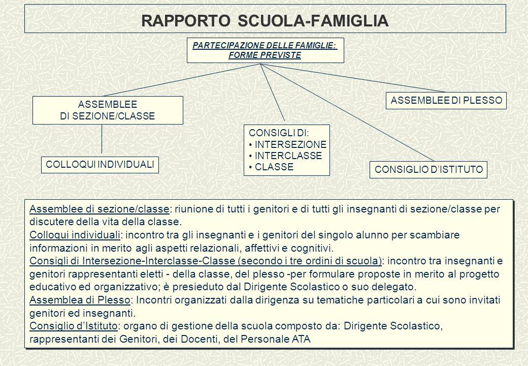 RAPPORTO SCUOLA-FAMIGLIA PARTECIPAZIONE DELLE FAMIGLIE: FORME PREVISTE ASSEMBLEE DI SEZIONE/CLASSE COLLOQUI INDIVIDUALI ASSEMBLEE DI PLESSO CONSIGLI D