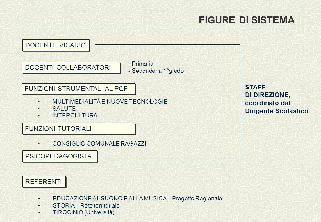 FUNZIONI STRUMENTALI AL POF MULTIMEDIALITÀ E NUOVE TECNOLOGIE SALUTE INTERCULTURA REFERENTI EDUCAZIONE AL SUONO E ALLA MUSICA – Progetto Regionale STO