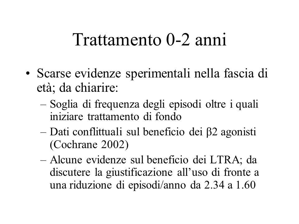 Trattamento 0-2 anni Scarse evidenze sperimentali nella fascia di età; da chiarire: –Soglia di frequenza degli episodi oltre i quali iniziare trattame