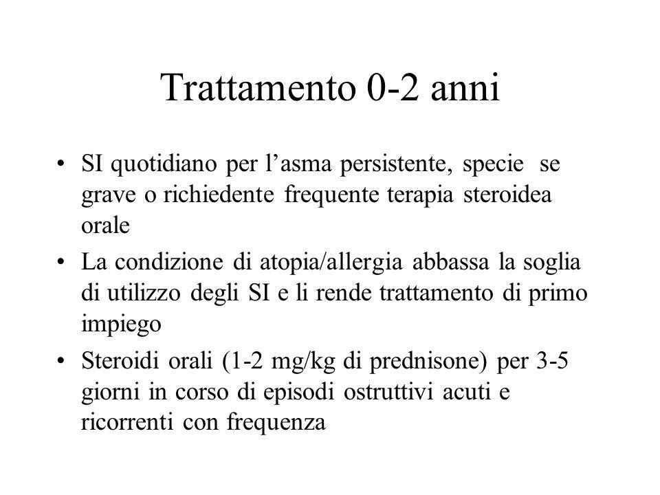 Trattamento 0-2 anni SI quotidiano per lasma persistente, specie se grave o richiedente frequente terapia steroidea orale La condizione di atopia/alle
