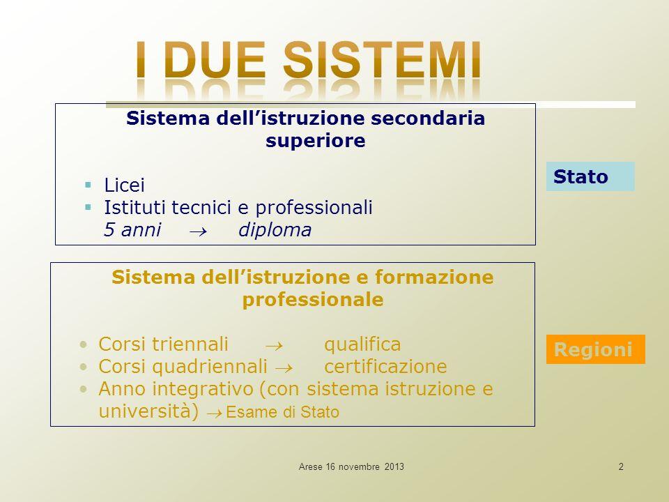 Arese 16 novembre 20132 Sistema dellistruzione secondaria superiore Licei Istituti tecnici e professionali 5 anni diploma Sistema dellistruzione e for