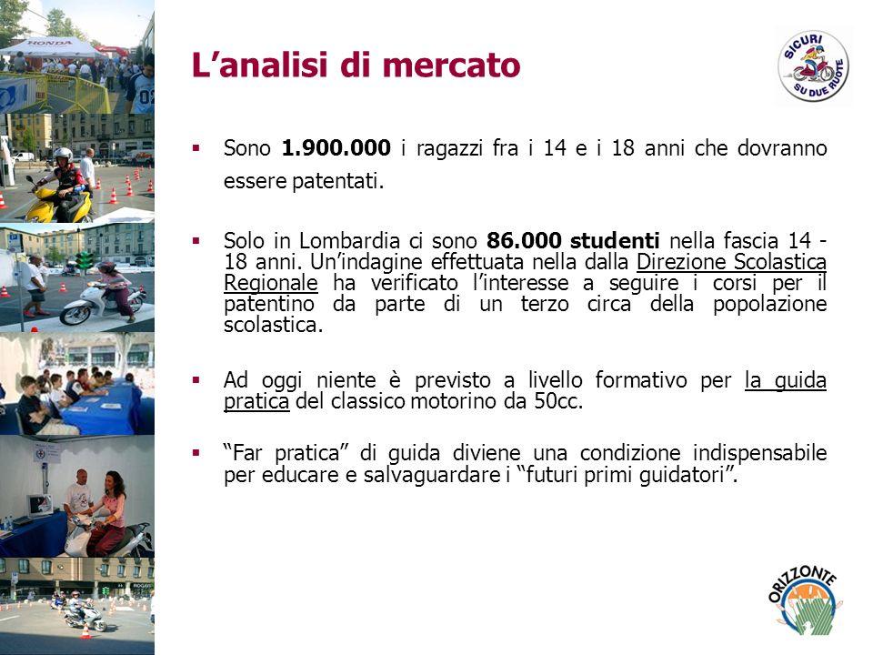 I promotori Il corso pilota nasce a Milano nel 2003 organizzato da Orizzonte in collaborazione con lAssessorato Educazione e Infanzia del Comune di Milano (Piazza Santo Stefano, 1 – 27 Luglio).