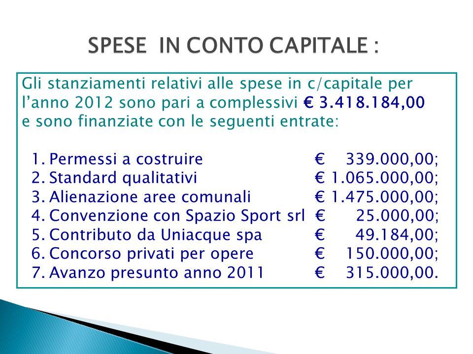 Gli stanziamenti relativi alle spese in c/capitale per lanno 2012 sono pari a complessivi 3.418.184,00 e sono finanziate con le seguenti entrate: 1.Permessi a costruire 339.000,00; 2.Standard qualitativi 1.065.000,00; 3.Alienazione aree comunali 1.475.000,00; 4.Convenzione con Spazio Sport srl 25.000,00; 5.Contributo da Uniacque spa 49.184,00; 6.Concorso privati per opere 150.000,00; 7.Avanzo presunto anno 2011 315.000,00.