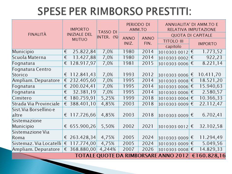 SPESE PER RIMBORSO PRESTITI: FINALITÀ IMPORTO INIZIALE DEL MUTUO TASSO DI INTER.