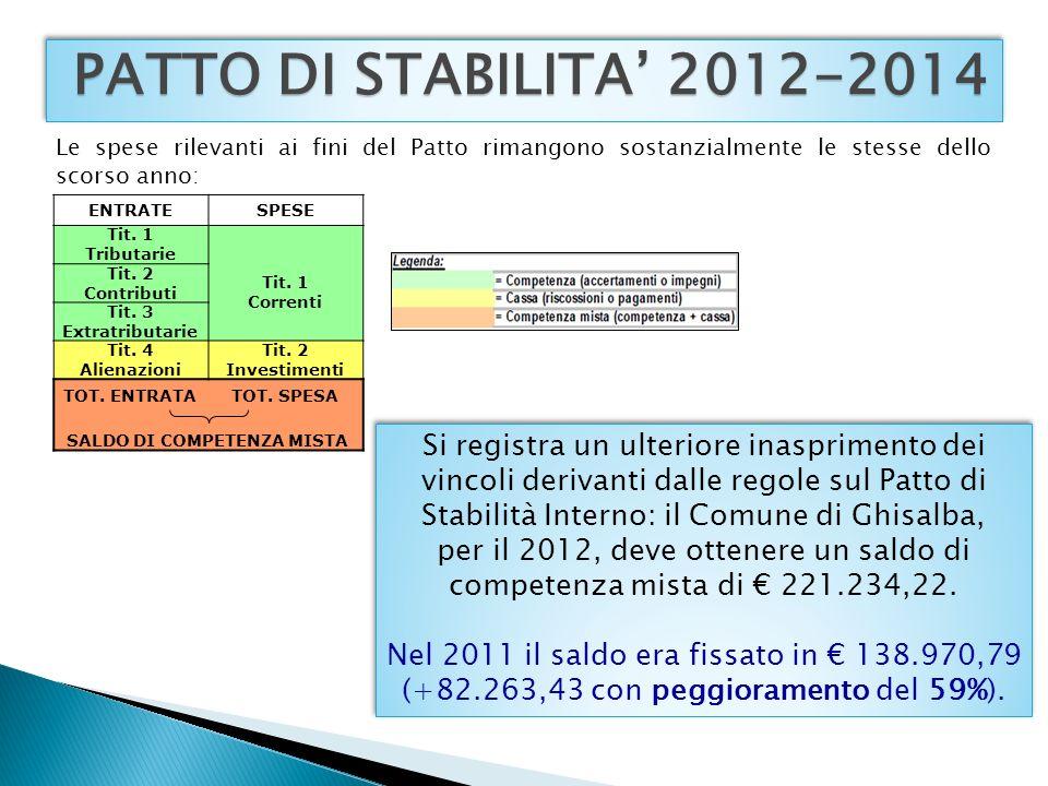 PATTO DI STABILITA 2012-2014 ENTRATESPESE Tit. 1 Tributarie Tit.