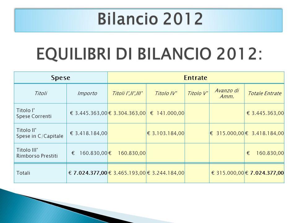 Bilancio 2012 SpeseEntrate TitoliImportoTitoli I°,II°,III°Titolo IV°Titolo V° Avanzo di Amm.