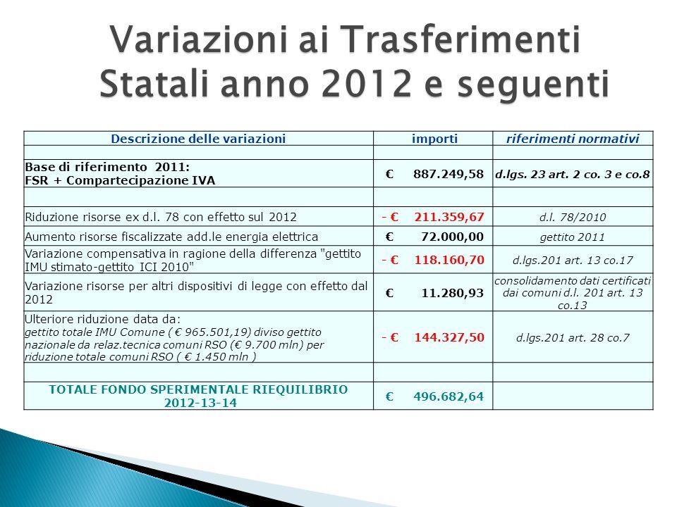 Variazioni ai Trasferimenti Statali anno 2012 e seguenti Descrizione delle variazioni importiriferimenti normativi Base di riferimento 2011: FSR + Compartecipazione IVA 887.249,58 d.lgs.