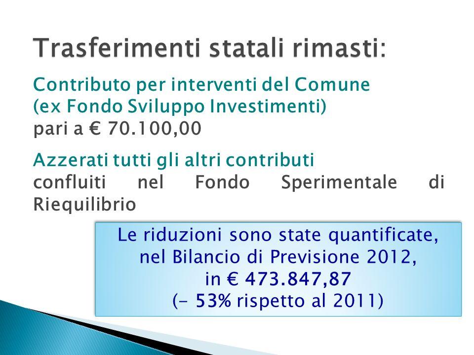 Trasferimenti statali rimasti: Contributo per interventi del Comune (ex Fondo Sviluppo Investimenti) pari a 70.100,00 Azzerati tutti gli altri contributi confluiti nel Fondo Sperimentale di Riequilibrio Le riduzioni sono state quantificate, nel Bilancio di Previsione 2012, in 473.847,87 (- 53% rispetto al 2011) Le riduzioni sono state quantificate, nel Bilancio di Previsione 2012, in 473.847,87 (- 53% rispetto al 2011)