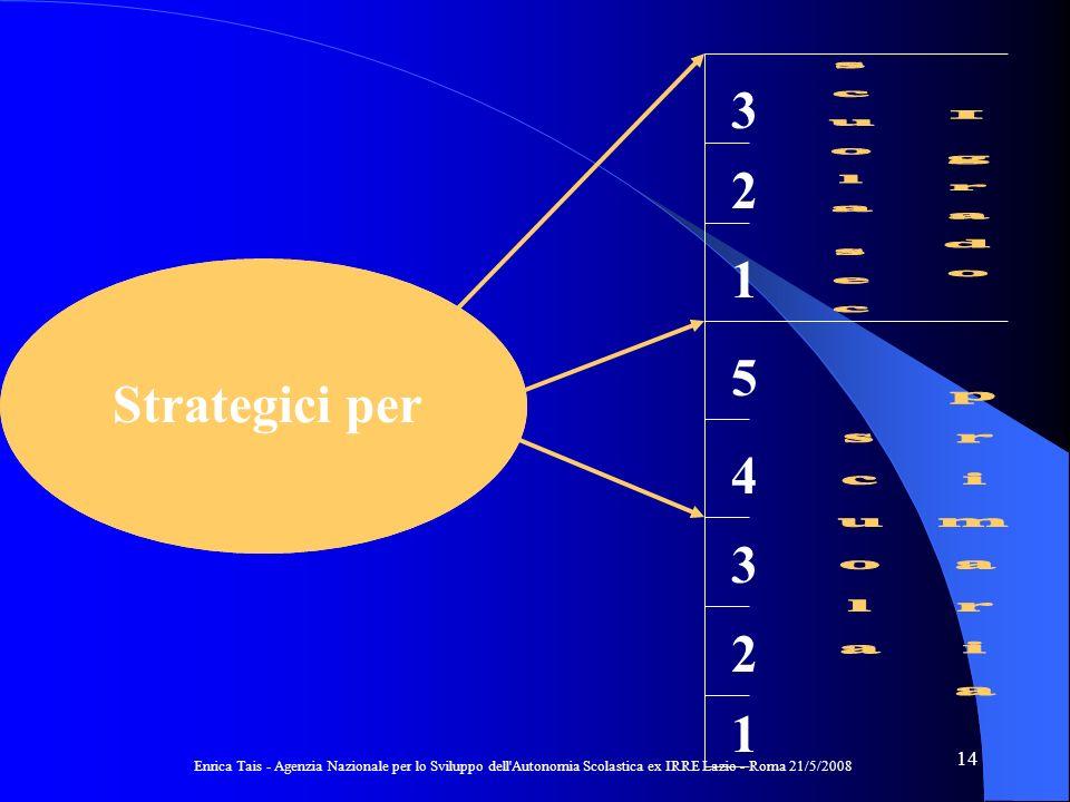 Enrica Tais - Agenzia Nazionale per lo Sviluppo dell Autonomia Scolastica ex IRRE Lazio - Roma 21/5/2008 14 Obiettivi di apprendimento 1 2 3 4 5 1 2 3 Strategici per