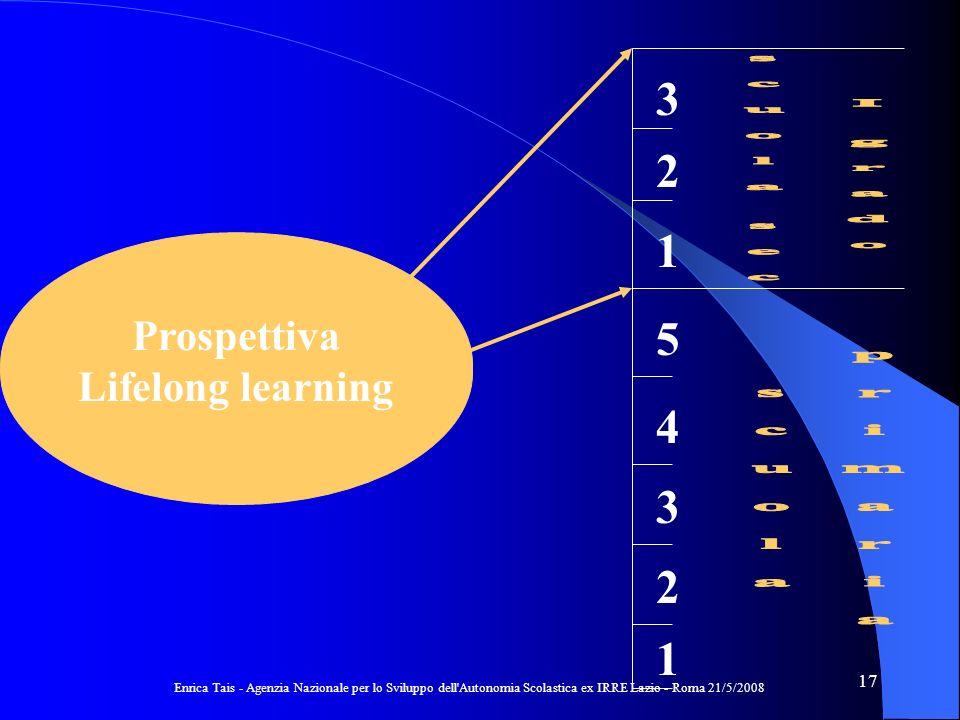 Enrica Tais - Agenzia Nazionale per lo Sviluppo dell Autonomia Scolastica ex IRRE Lazio - Roma 21/5/2008 17 Traguardo = Punto darrivo & Tappa intermedia 1 2 3 4 5 1 2 3 Prospettiva Lifelong learning