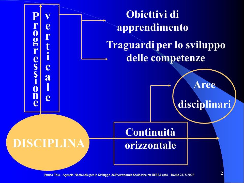 Enrica Tais - Agenzia Nazionale per lo Sviluppo dell Autonomia Scolastica ex IRRE Lazio - Roma 21/5/2008 23 SAPERE TRASMESSOCOSTRUITO