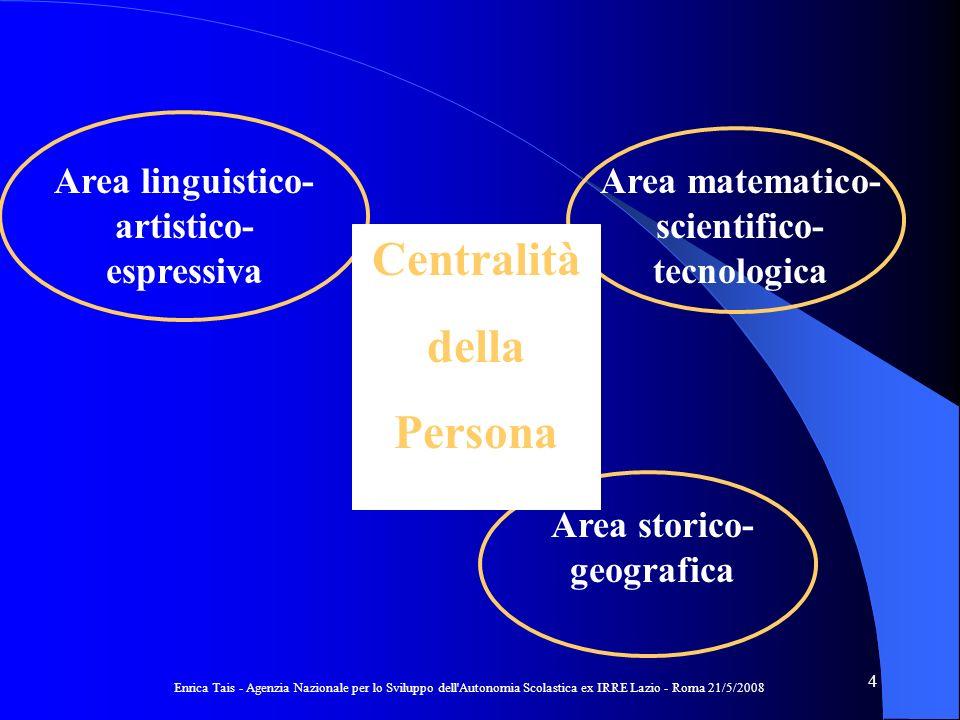 Enrica Tais - Agenzia Nazionale per lo Sviluppo dell Autonomia Scolastica ex IRRE Lazio - Roma 21/5/2008 15 Traguardo = Punto darrivo & Tappa intermedia 1 2 3 4 5 1 2 3 Raggiungimento dei Traguardi per lo sviluppo delle competenze