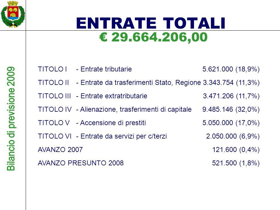 29.664.206,00 TITOLO I- Entrate tributarie5.621.000 (18,9%) TITOLO II- Entrate da trasferimenti Stato, Regione3.343.754 (11,3%) TITOLO III- Entrate extratributarie 3.471.206 (11,7%) TITOLO IV- Alienazione, trasferimenti di capitale9.485.146 (32,0%) TITOLO V- Accensione di prestiti5.050.000 (17,0%) TITOLO VI- Entrate da servizi per c/terzi2.050.000 (6,9%) AVANZO 2007121.600 (0,4%) AVANZO PRESUNTO 2008521.500 (1,8%) ENTRATE TOTALI
