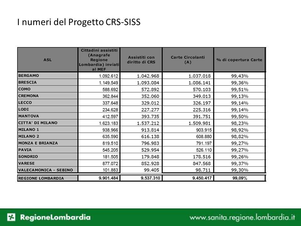 I numeri del Progetto CRS-SISS