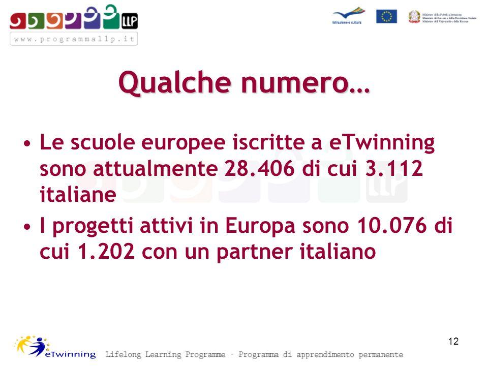 Qualche numero… Le scuole europee iscritte a eTwinning sono attualmente 28.406 di cui 3.112 italiane I progetti attivi in Europa sono 10.076 di cui 1.202 con un partner italiano 12