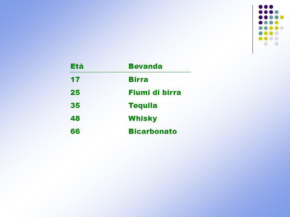 EtàBevanda 17 Birra 25Fiumi di birra 35Tequila 48Whisky 66Bicarbonato