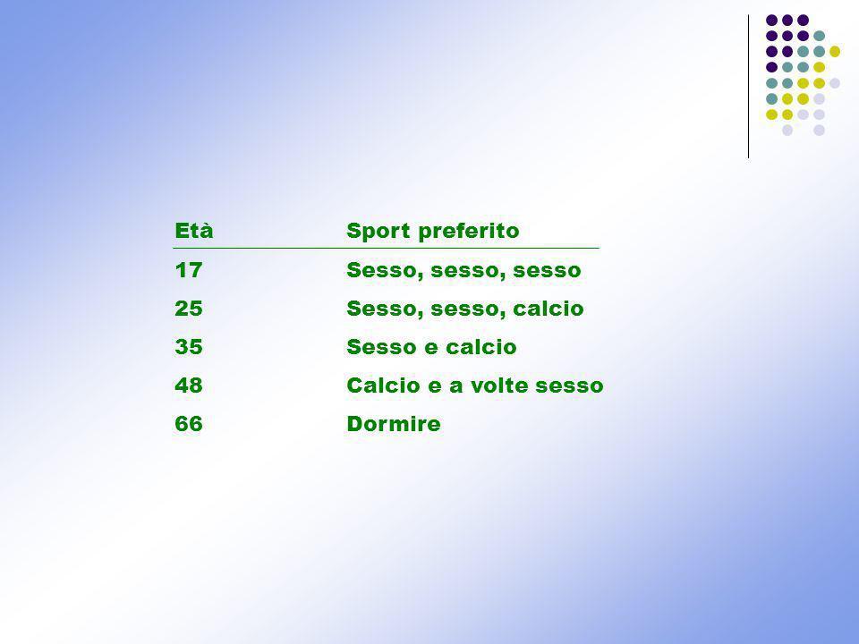 EtàSport preferito 17 Sesso, sesso, sesso 25Sesso, sesso, calcio 35Sesso e calcio 48Calcio e a volte sesso 66Dormire