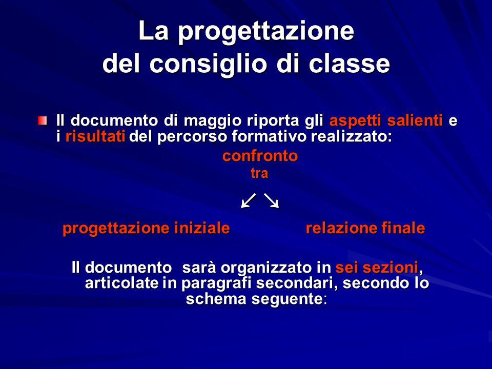 La progettazione del consiglio di classe Il documento di maggio riporta gli aspetti salienti e i risultati del percorso formativo realizzato: confront